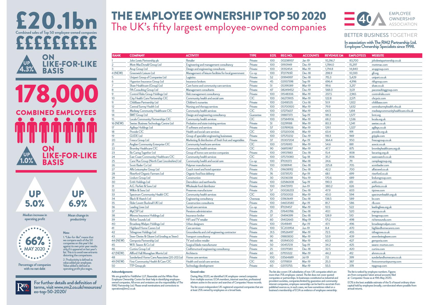 EO Top 50 2020