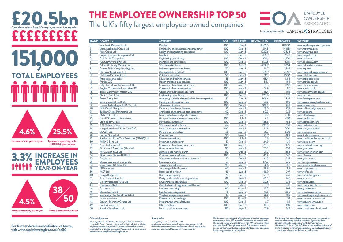 EO Top 50 2014