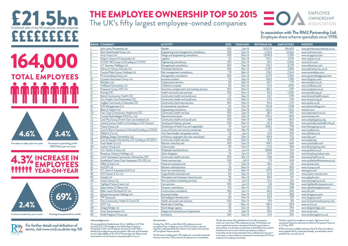 EO Top 50 2015