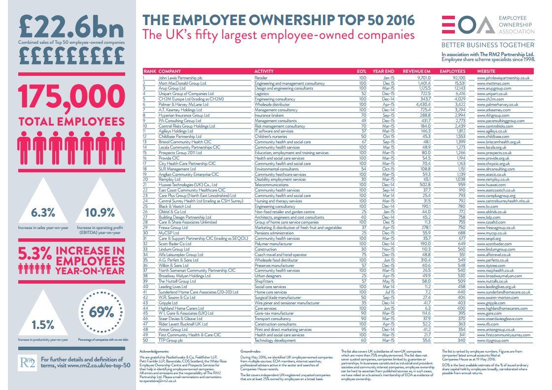 EO Top 50 2016