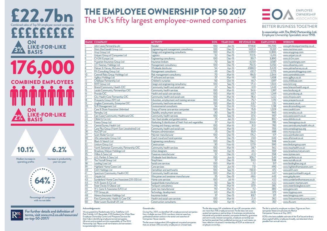 EO Top 50 2017