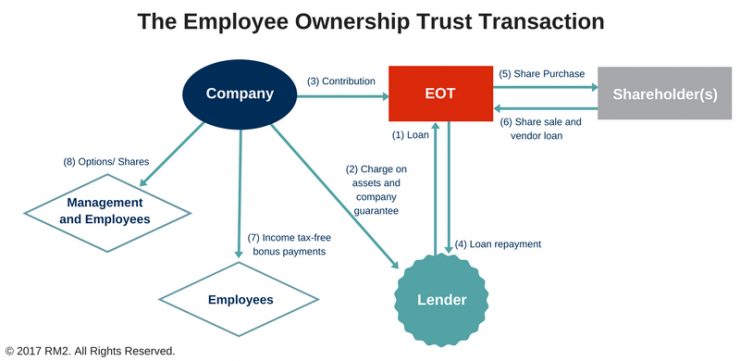 The Employee Ownership Trust Transaction